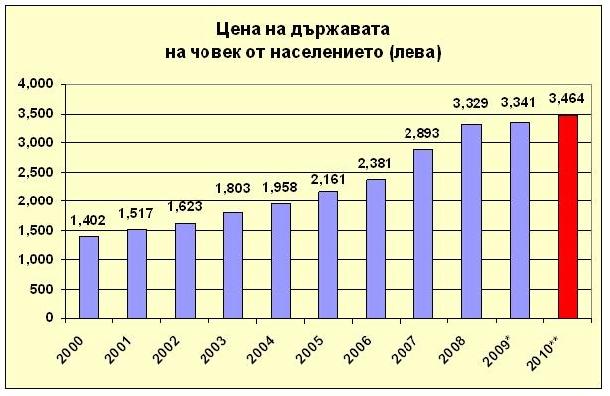 Бюджет 2010