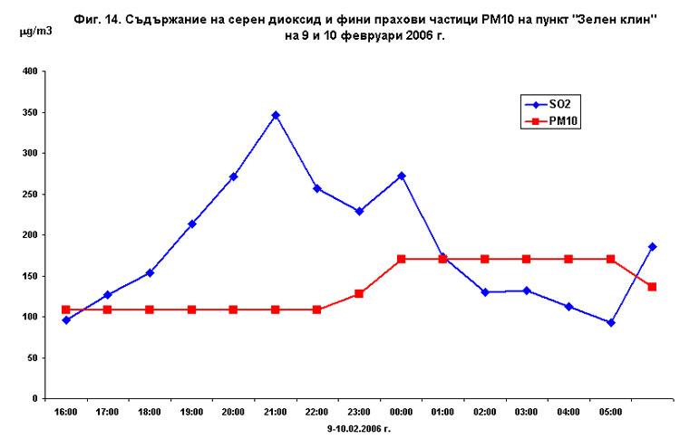 Анализ на качеството на атмесферния въздух в област Стара Загора за периода 2006 - 2009 г.
