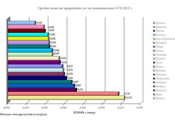 Цени на природния газ
