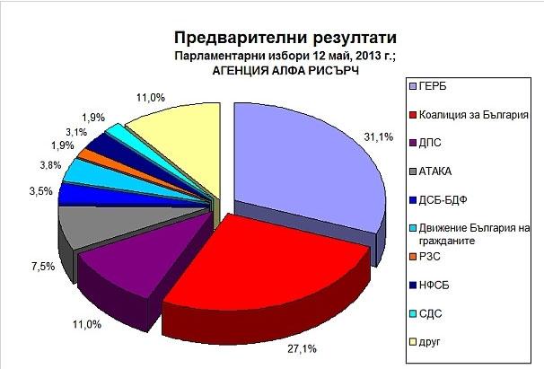 социология прогнози Народно събрание избори
