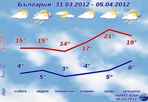 Метеорологична прогноза